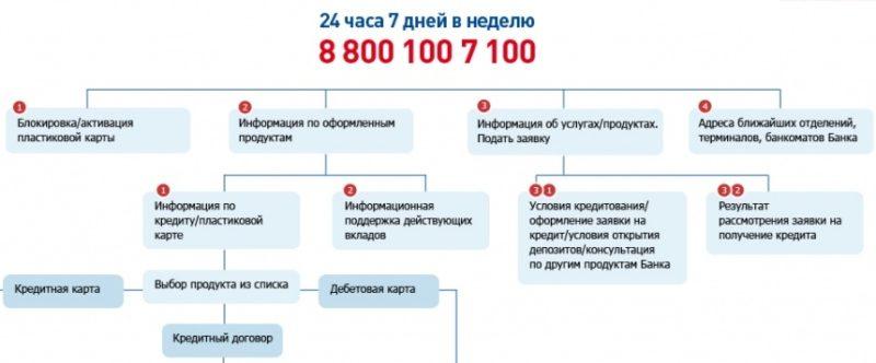 телефон восточного банка бесплатный оператора